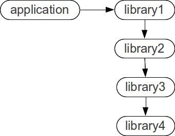 application depending on library 1 depending on library 2 depending on library 3 depending on library 4