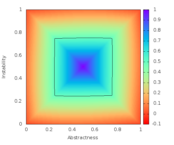 shows which areas differ most between the two cost functions