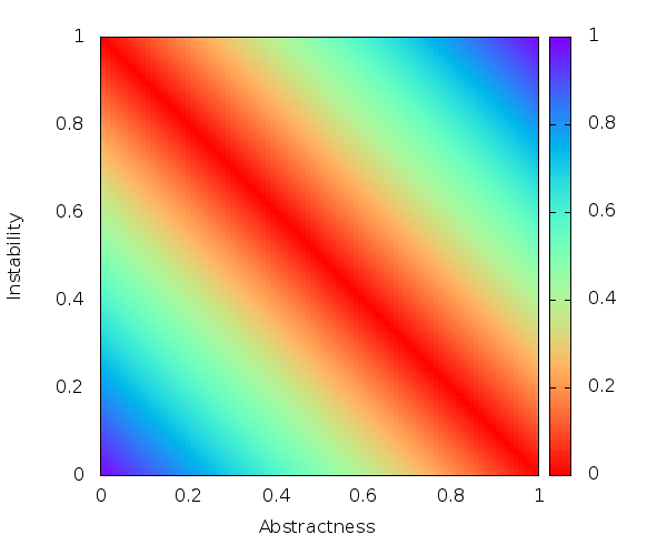 plot showing that the main sequence has the lowest cost, but an equal cost to the desirable corners